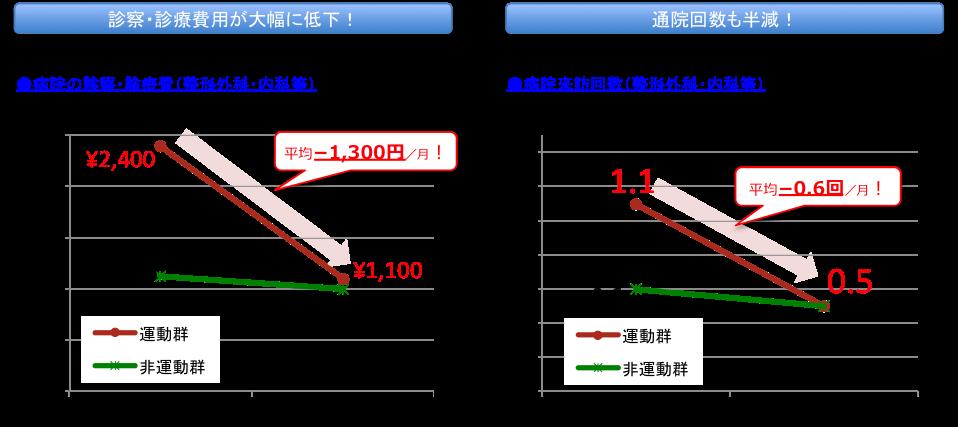 4_診察・診療費